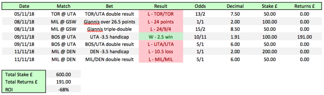 Betting results for week 5/11-11/11. -68% return on investment on a total of seven bets.